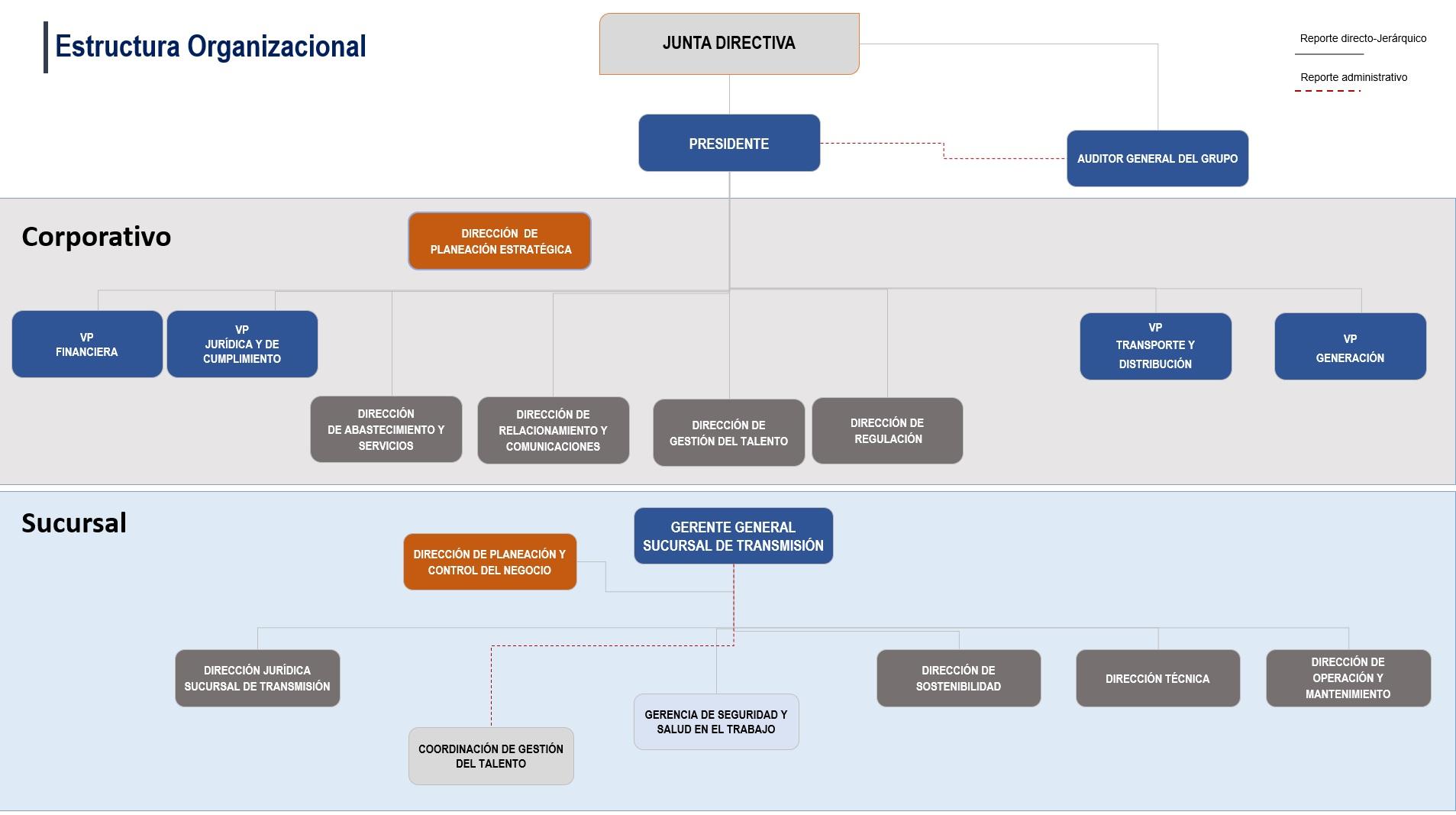 Estructura Organizacional Quiénes Somos Información